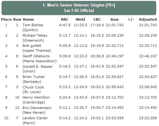 Head of the Charles Results